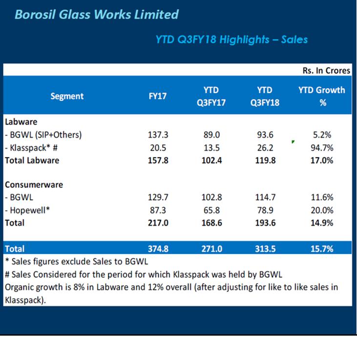 Borosil Glass Q3FY18 Financial Highlights.png