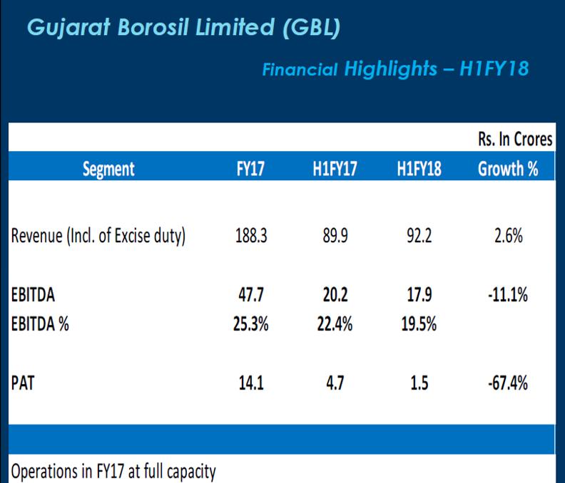 Gujarat Borosil H1FY18 Financials.png