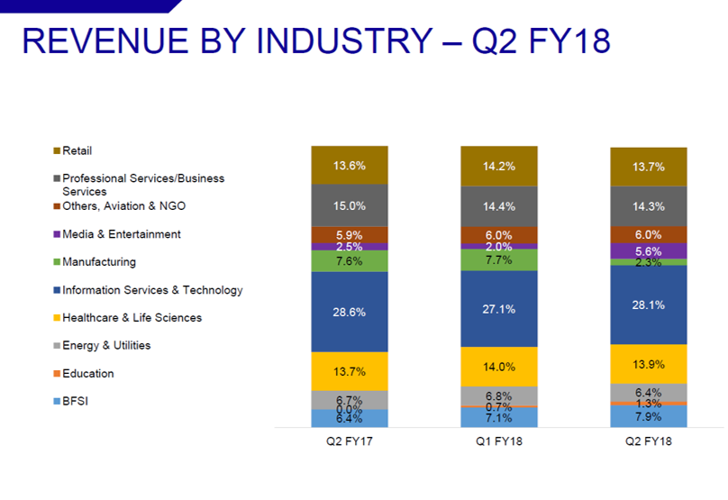 Kellton Tech Q2FY18 Revenue by Industry.png
