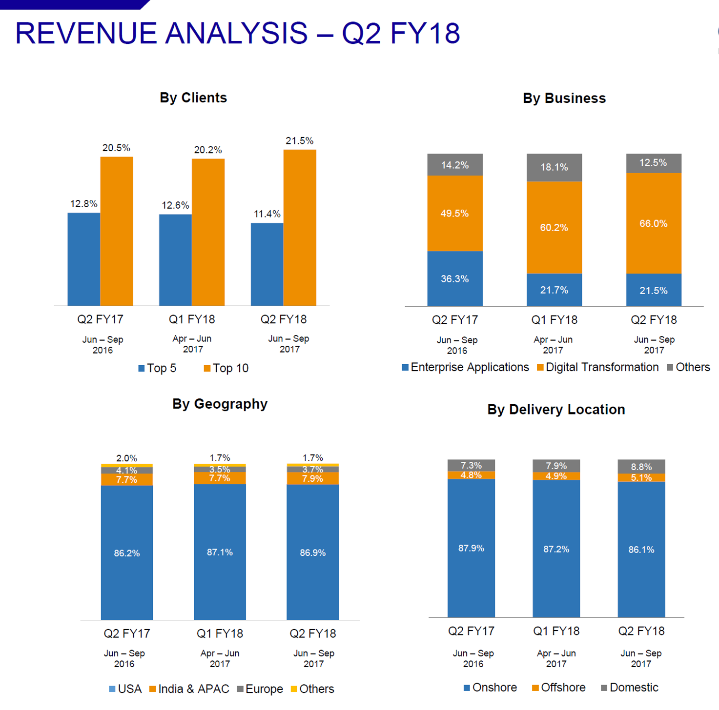 Kellron Tech Q2FY18 Revenue Analysis.png