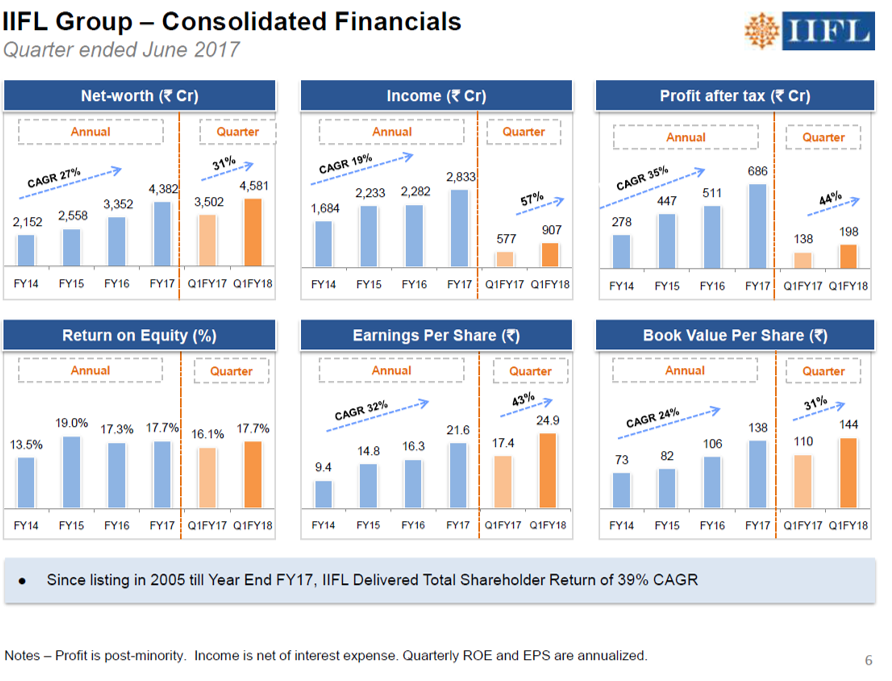 IIFL Financials Q1FY18.png