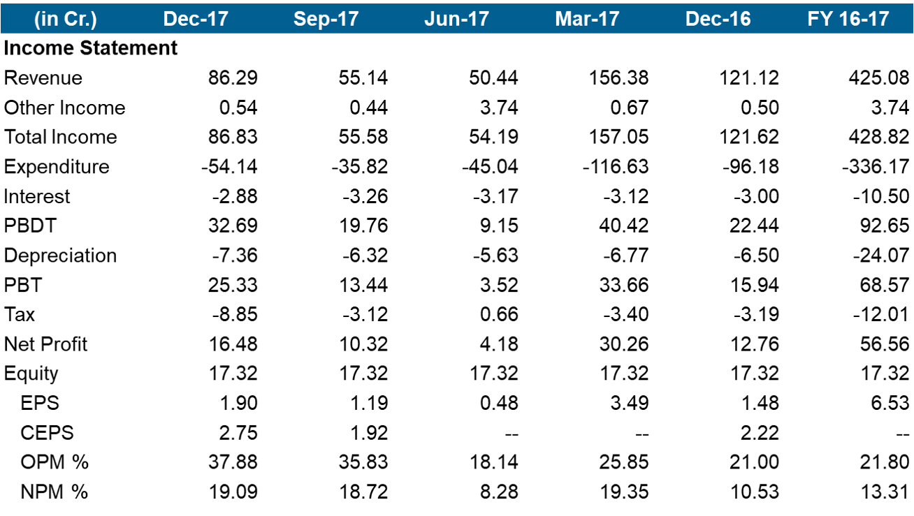 Astra Microwave Products Q3FY18 Financial Highlights.png