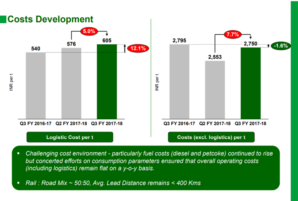 Heidelberg cement Q3FY18 cost development.png