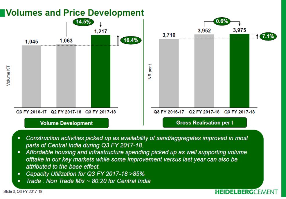Heidelberg Cement Q3FY18 Volume and Price Development.png