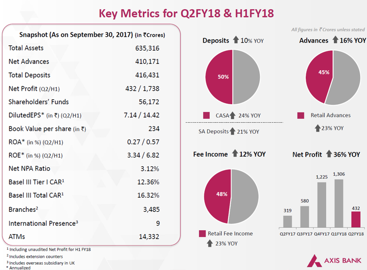 Axis Bank Q2FY18 Financial Highlights.png