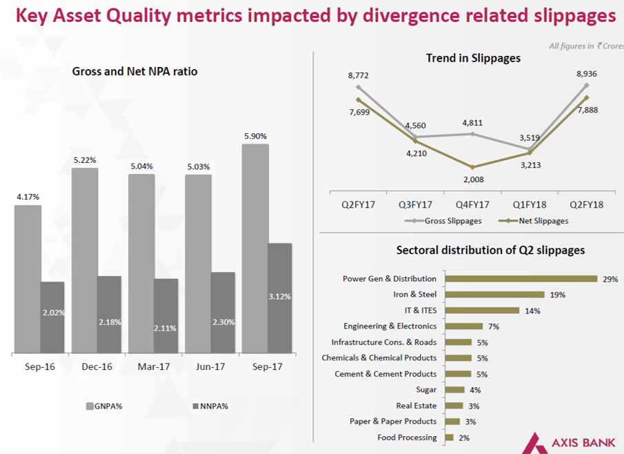 Axis Bank Asset Quality Q2FY18.png
