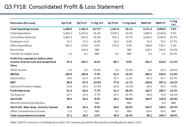 Apar Ind Q3FY18 Financial Performance.png