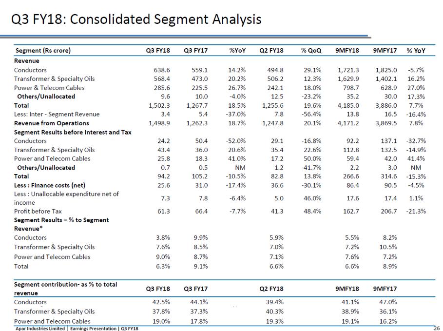 Apar Industries Q3FY18 Segment Analysis.png