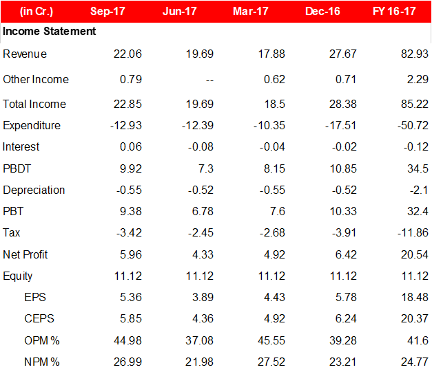 Cupid Q2FY18 Financial Performance.png