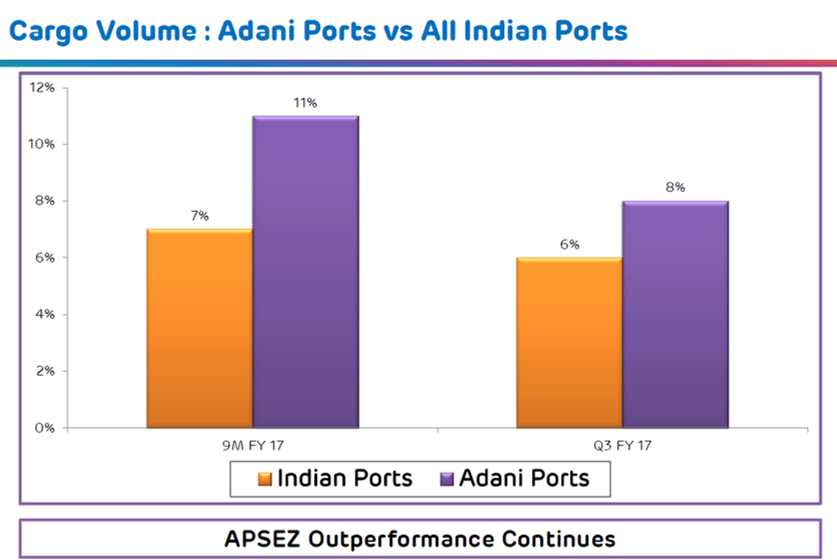Adani Ports Cargo Volume vs Rest of India Q3FY18.png