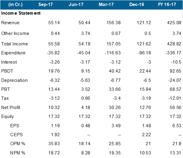 Astra Microwave Products Q2FY18 Financial Performance.emf.png