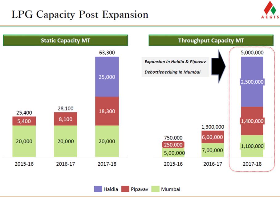 Aegis Logistics LPG Capacity Expansion.png