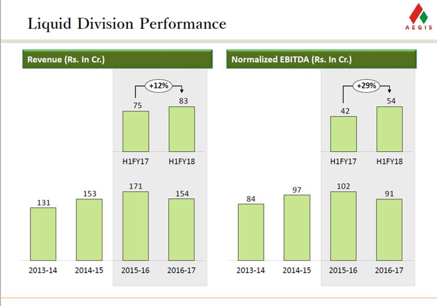 Aegis Logistics Q2FY18 Liquid Division Performance.png