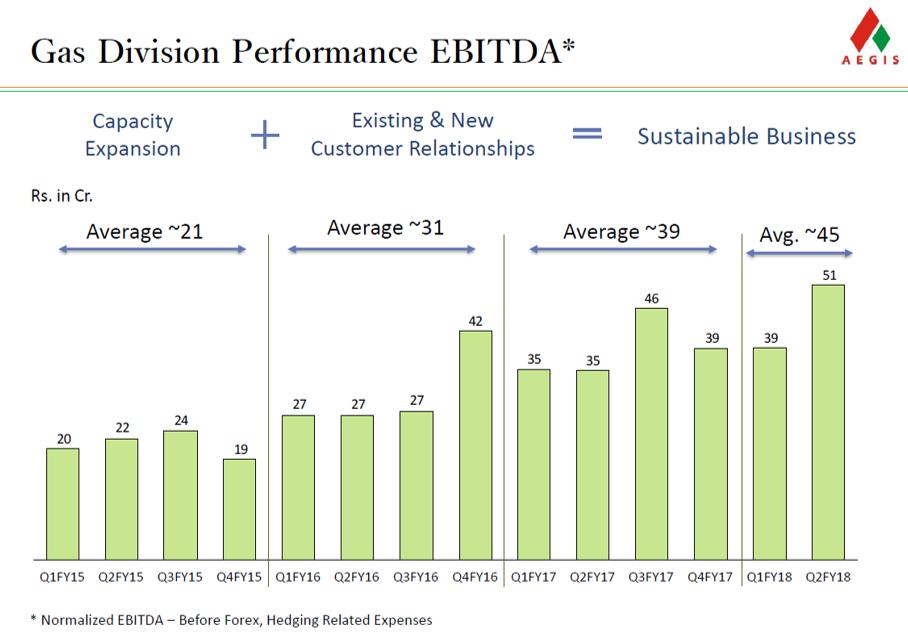 Aegis Logistics Q2FY18 Gas Division Performance.png