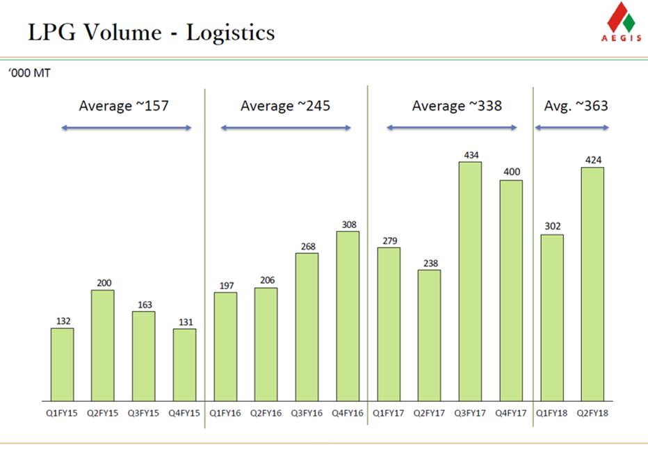 LPG Volume Logistics.png