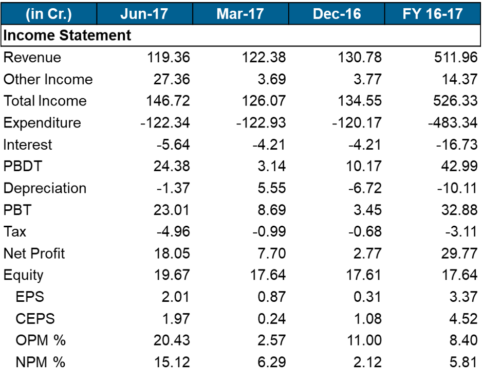 Gati Q1FY18 Financials.png