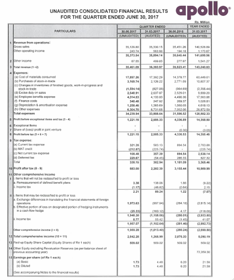Apollo TYres Q1FY18 Financials.png