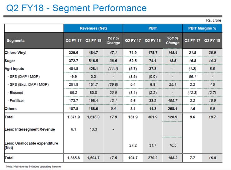 DCM Shriram Q2FY18 Financial Performance.png