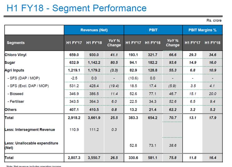 DCM Shriram H1FY18 Financial Performance.png