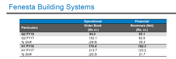 Fenesta Building Systems Q2FY18.png