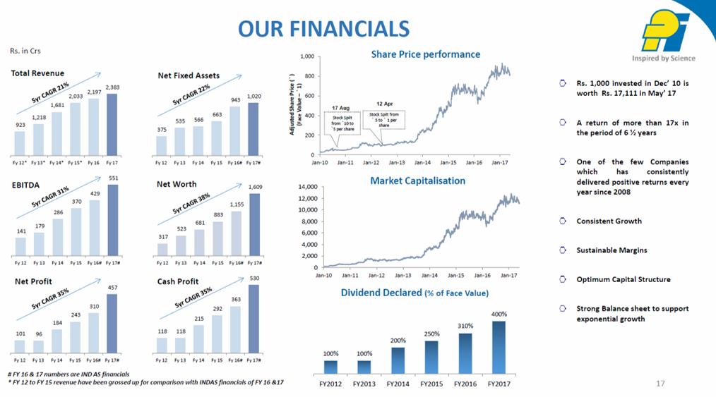 PI Ind Q4FY17 Financials.png