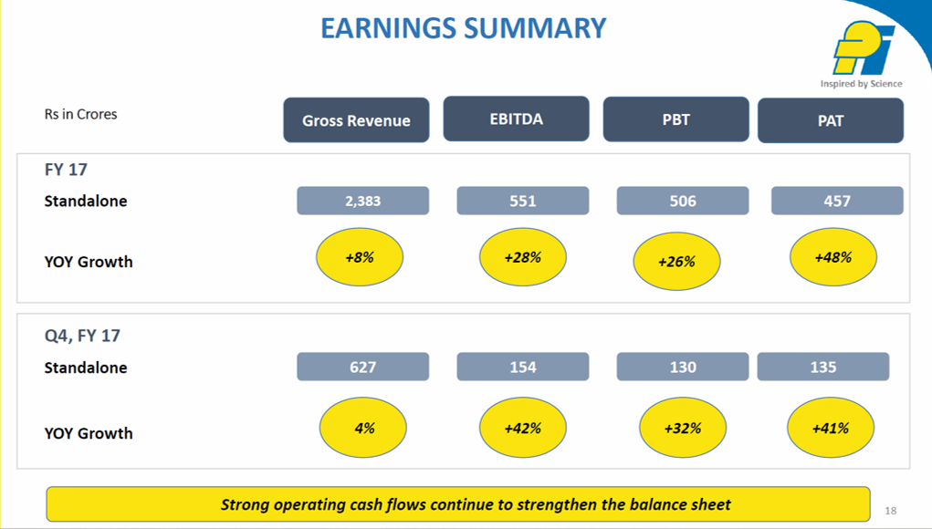 PI Ind Q4FY17 Earnings Summary.png