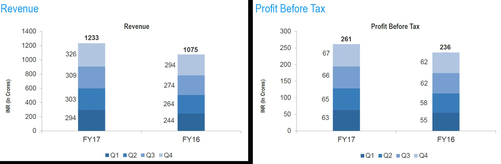 Tata Elxsi Financials Q4FY17.png