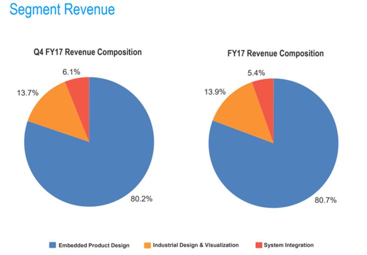 Tata Elxsi Revenue Breakup Q4FY17.png