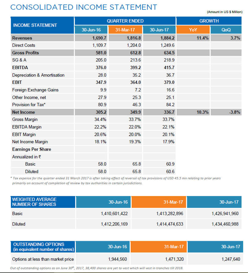 HCL Tech Q1FY18 Financial Highights.png