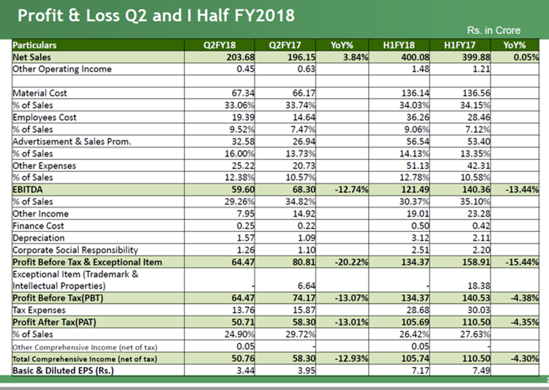 Bajaj Corp Q2FY18 Financial Highlights.png