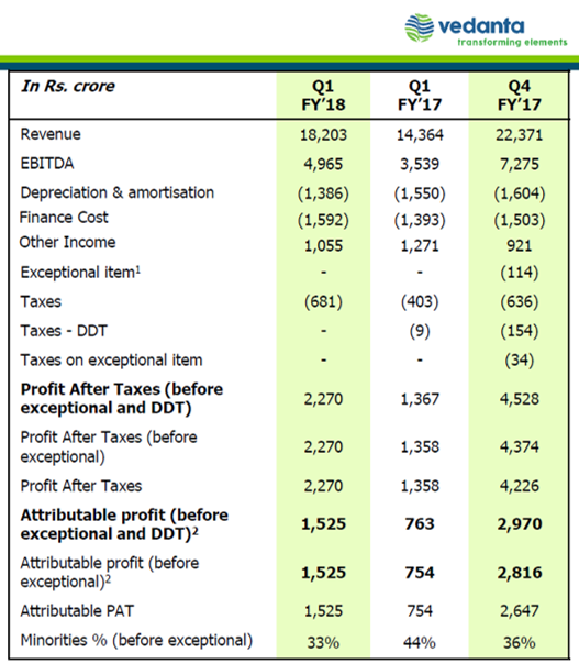 Vedanta Q1FY18 Financial Highlights.png