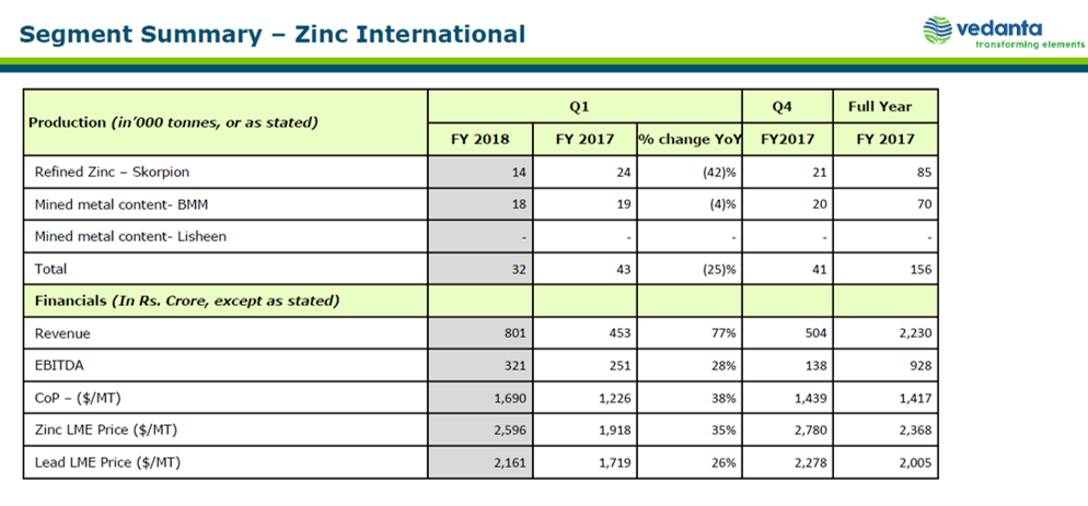 Vedanta Q1FY18 Zinc International Business.png