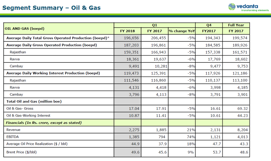 Vedanta Q1FY18 Oil & Gas Business.png