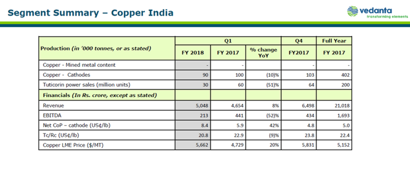 Vedanta Q1FY18 Copper Business.png
