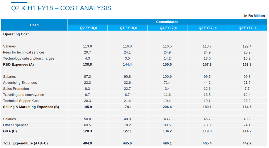 Quick Heal Tech Q2FY18 Cost Analysis.png