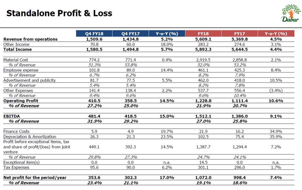 Dabur Q4FY18 Financial Performance.png