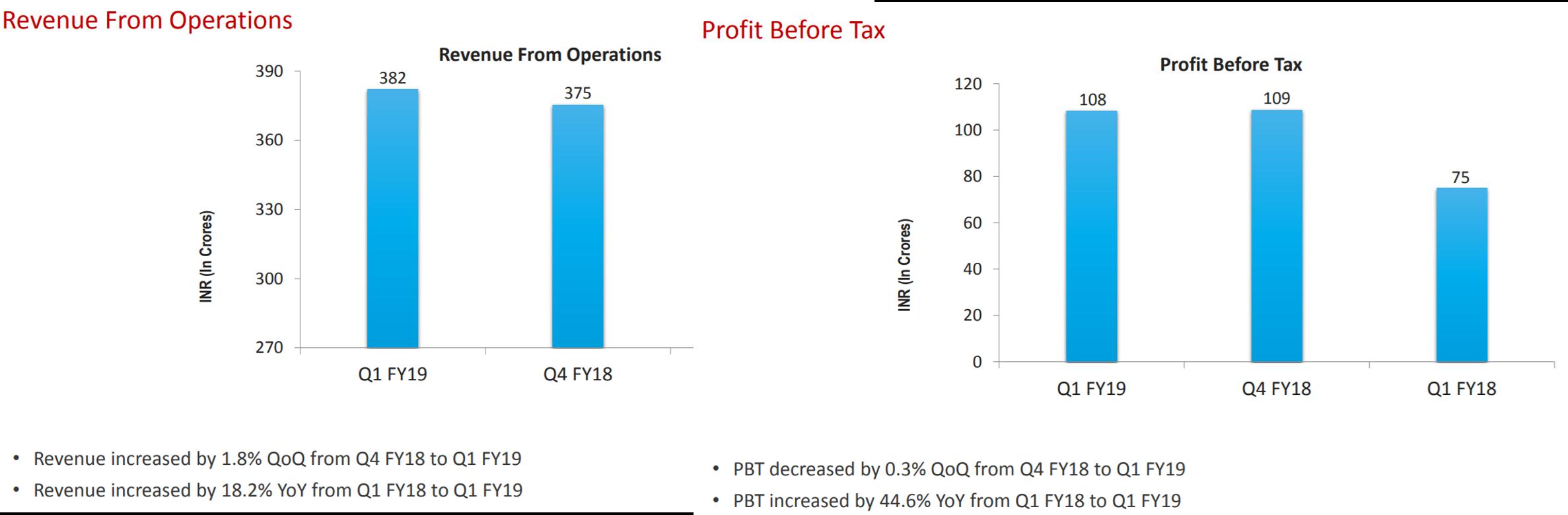 Tata Elxsi Q1FY19 Financials.png