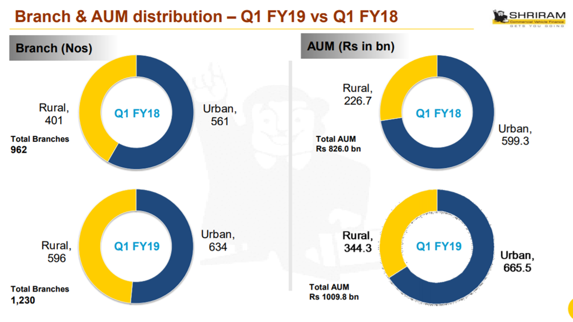 STFC Branch and AUM Distribution Q1FY19.png