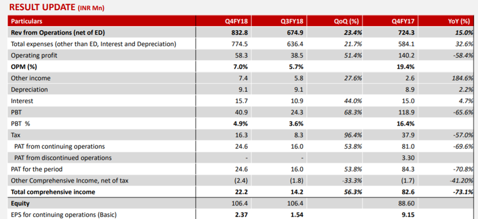 Premier Explosives Q4FY18 Financial Performance.png