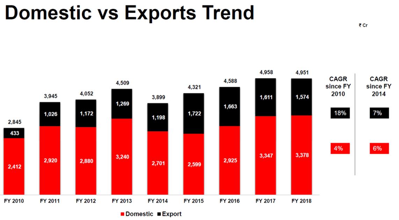 Cummins Dometic vs Exports FY18.png