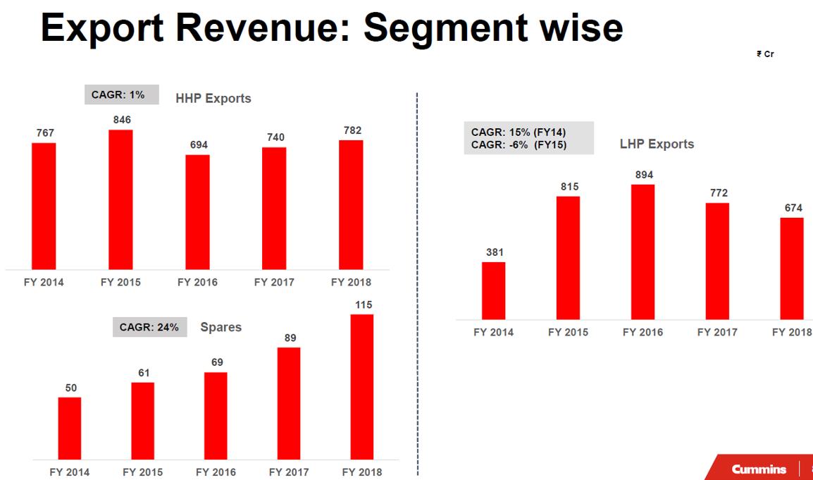 CUmmins FY18 Export revenue.png