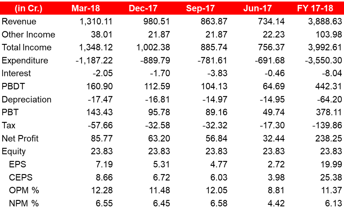 Thermax Q4FY18 Performance.png