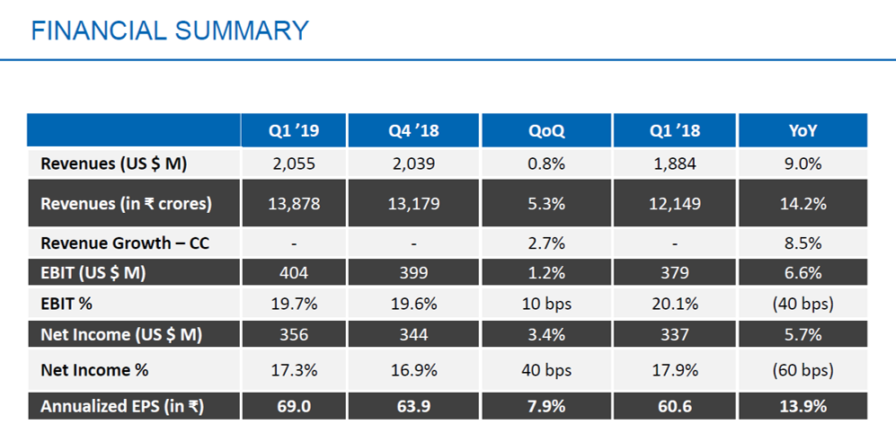 HCL Tech Q1FY19 Financial Performance.png