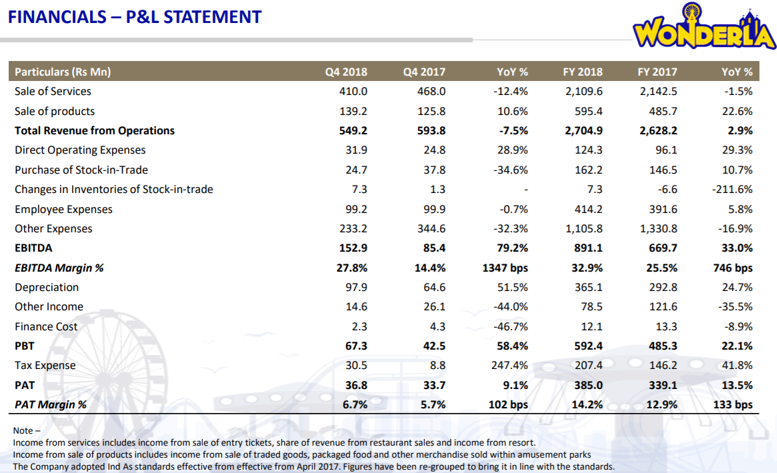 Wonderla Q4FY18 financial performance.png