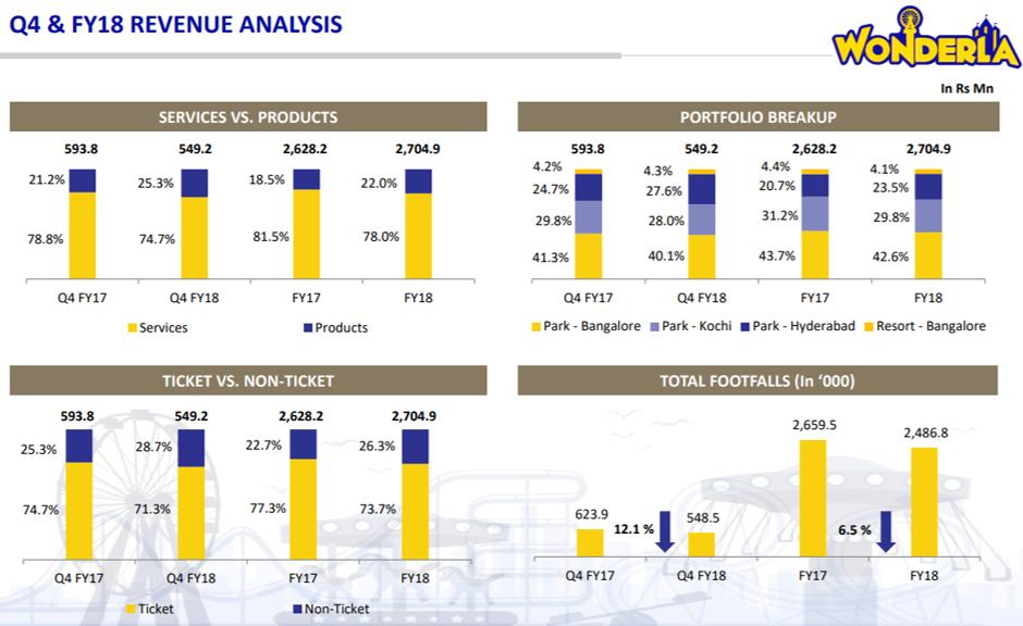Wonderla Revenue Analysis Q4FY18.png