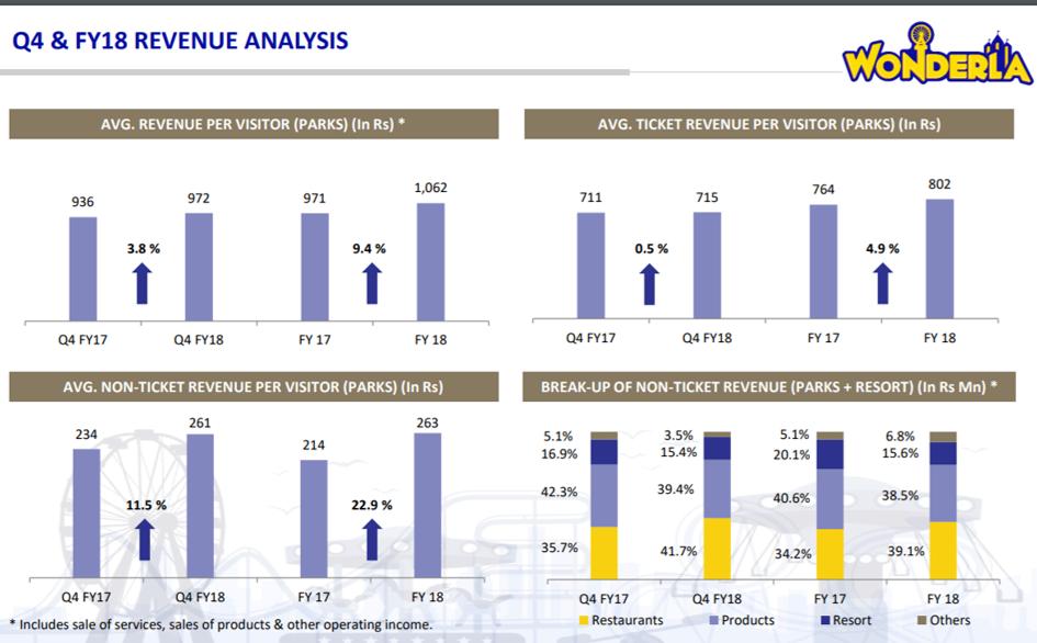 Wondrla Q4FY18 Revenue Analysis.png