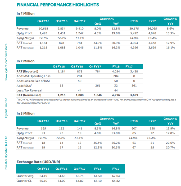 Cyient Q4FY18 Financial Performance.png