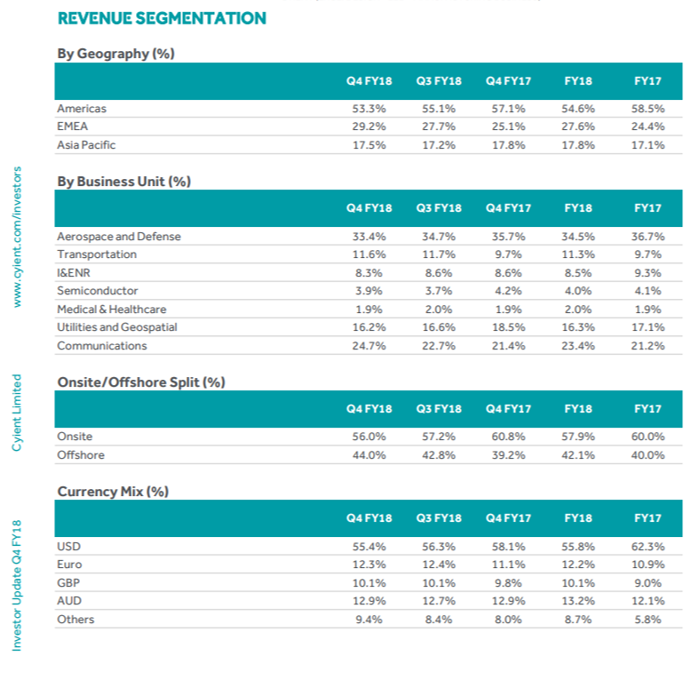Cyient Q4FY18 Revenue Segmentation.png