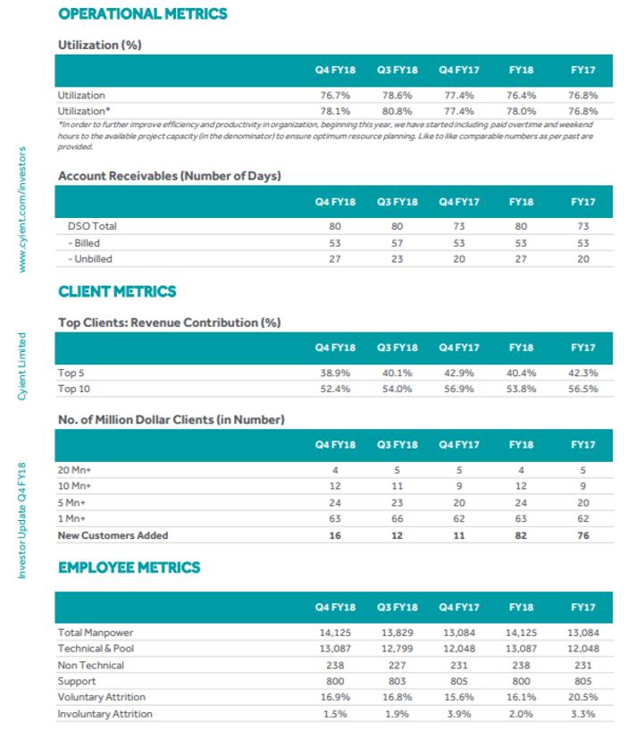 Cyient Q4FY18 performance metrics.png