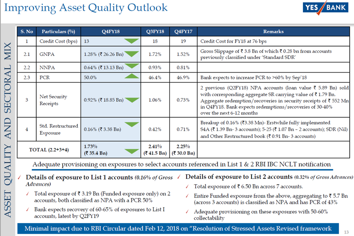 Yes Bank Asset Quality Q4FY18.png
